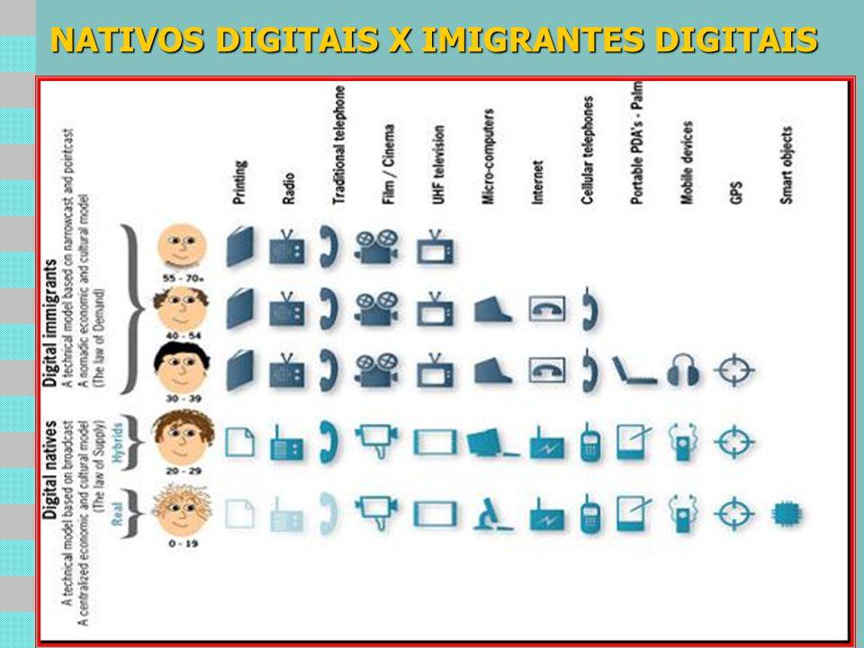 NATIVOS DIGITAIS X IMIGRANTES DIGITAIS