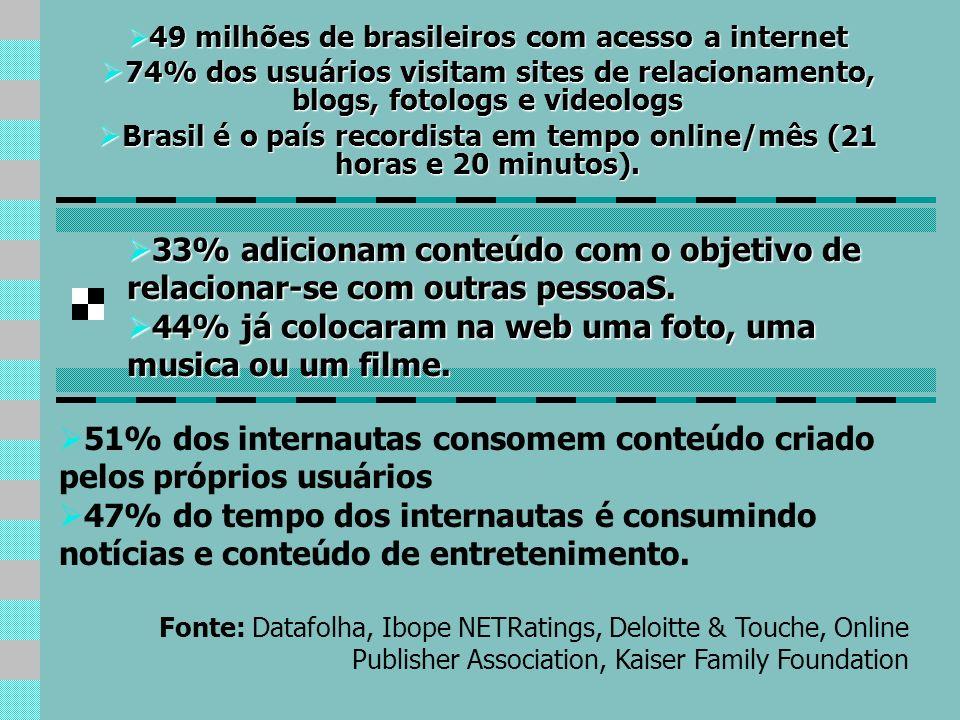 49 milhões de brasileiros com acesso a internet 49 milhões de brasileiros com acesso a internet 74% dos usuários visitam sites de relacionamento, blog