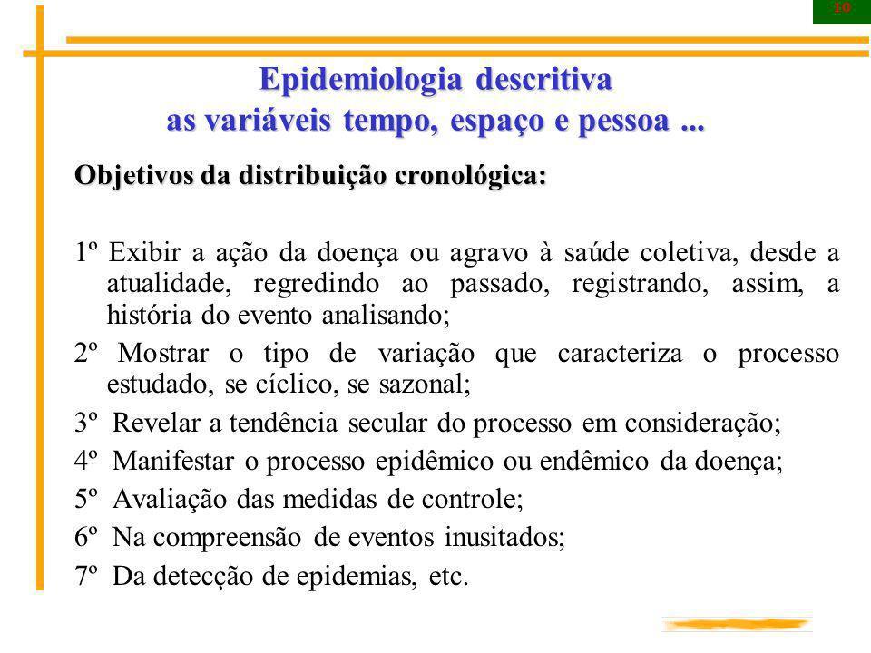 10 Epidemiologia descritiva as variáveis tempo, espaço e pessoa... Objetivos da distribuição cronológica: 1º Exibir a ação da doença ou agravo à saúde