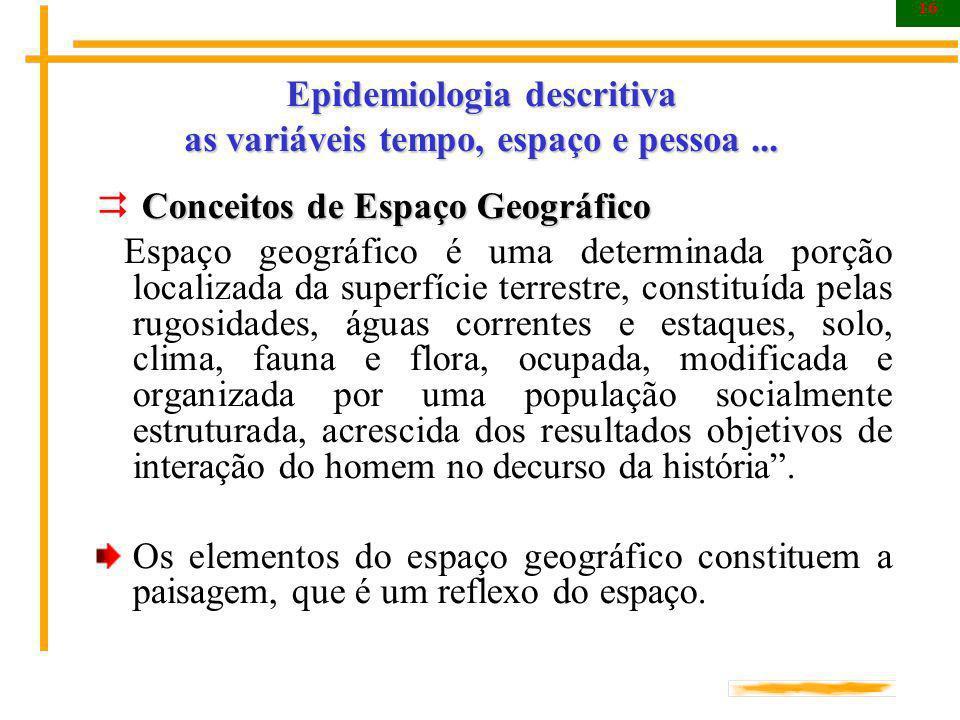 16 Epidemiologia descritiva as variáveis tempo, espaço e pessoa... Conceitos de Espaço Geográfico Espaço geográfico é uma determinada porção localizad