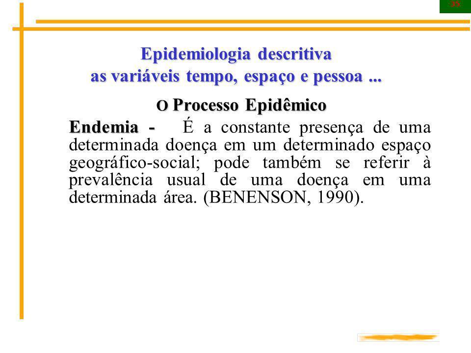 35 Epidemiologia descritiva as variáveis tempo, espaço e pessoa... O Processo Epidêmico Endemia - Endemia - É a constante presença de uma determinada