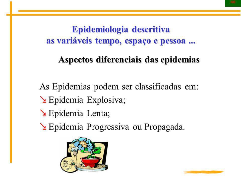 40 Epidemiologia descritiva as variáveis tempo, espaço e pessoa... Aspectos diferenciais das epidemias As Epidemias podem ser classificadas em: Epidem