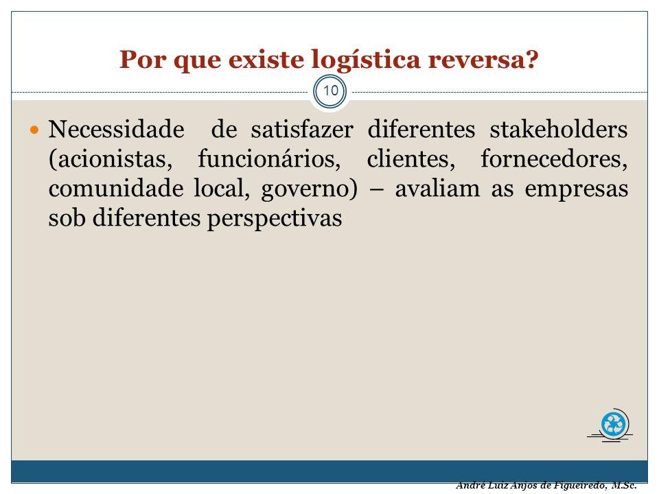 André Luiz Anjos de Figueiredo, M.Sc. Por que existe logística reversa? 10 Necessidade de satisfazer diferentes stakeholders (acionistas, funcionários