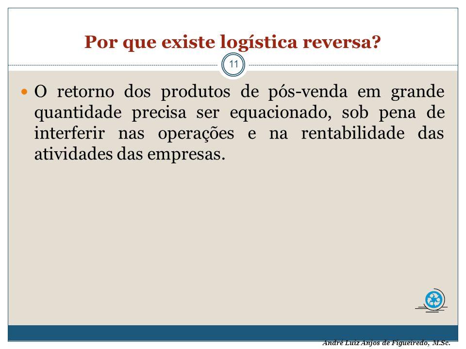André Luiz Anjos de Figueiredo, M.Sc. Por que existe logística reversa? 11 O retorno dos produtos de pós-venda em grande quantidade precisa ser equaci