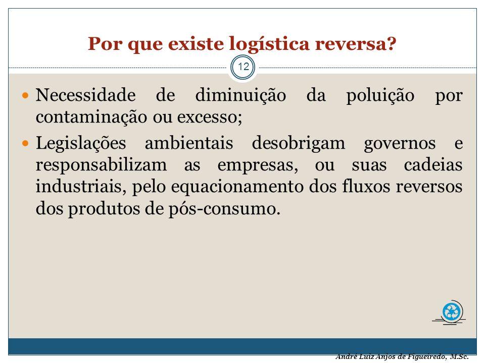 André Luiz Anjos de Figueiredo, M.Sc. Por que existe logística reversa? 12 Necessidade de diminuição da poluição por contaminação ou excesso; Legislaç