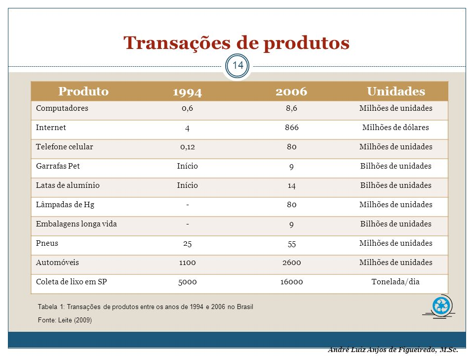 André Luiz Anjos de Figueiredo, M.Sc. Transações de produtos 14 Produto19942006Unidades Computadores0,68,6Milhões de unidades Internet4866Milhões de d