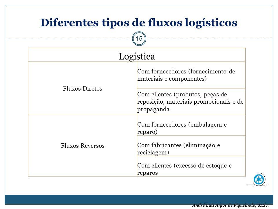 André Luiz Anjos de Figueiredo, M.Sc. Diferentes tipos de fluxos logísticos 15 Logística Fluxos Diretos Com fornecedores (fornecimento de materiais e