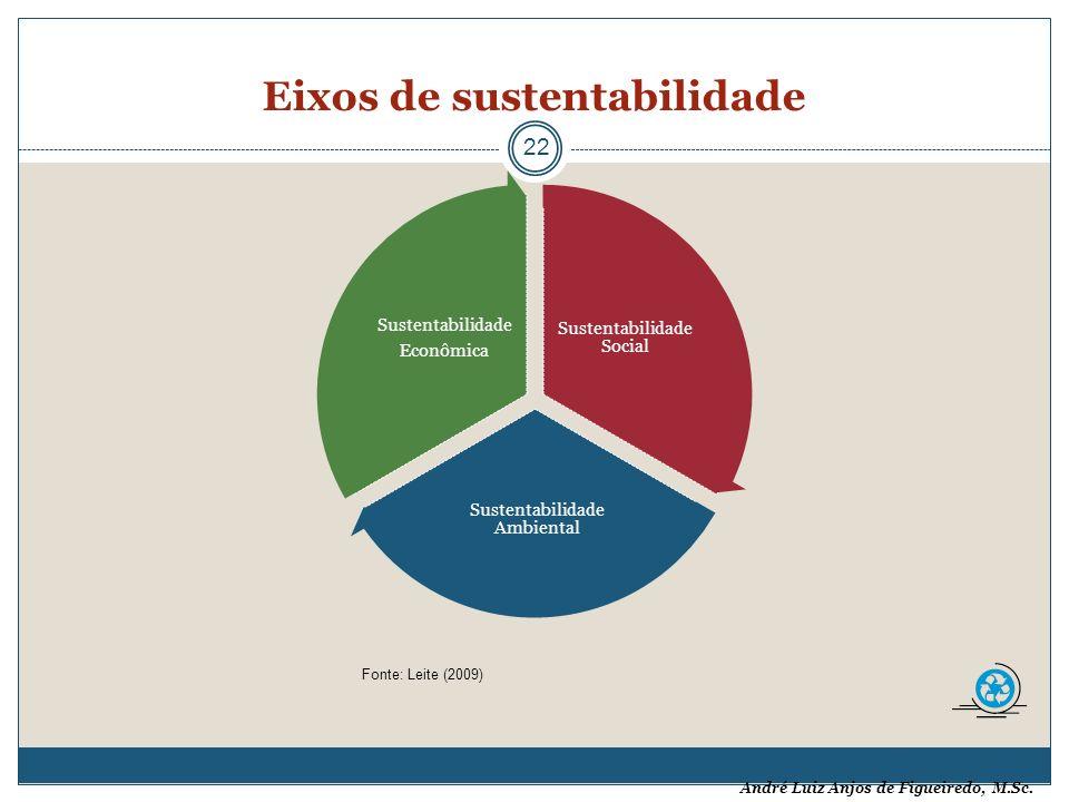 André Luiz Anjos de Figueiredo, M.Sc. Eixos de sustentabilidade 22 Sustentabilidade Social Sustentabilidade Ambiental Sustentabilidade Econômica Fonte