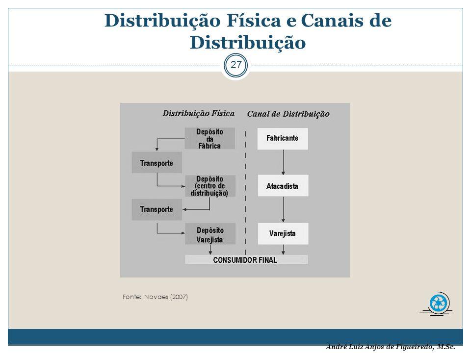 André Luiz Anjos de Figueiredo, M.Sc. Distribuição Física e Canais de Distribuição 27 Fonte: Novaes (2007)