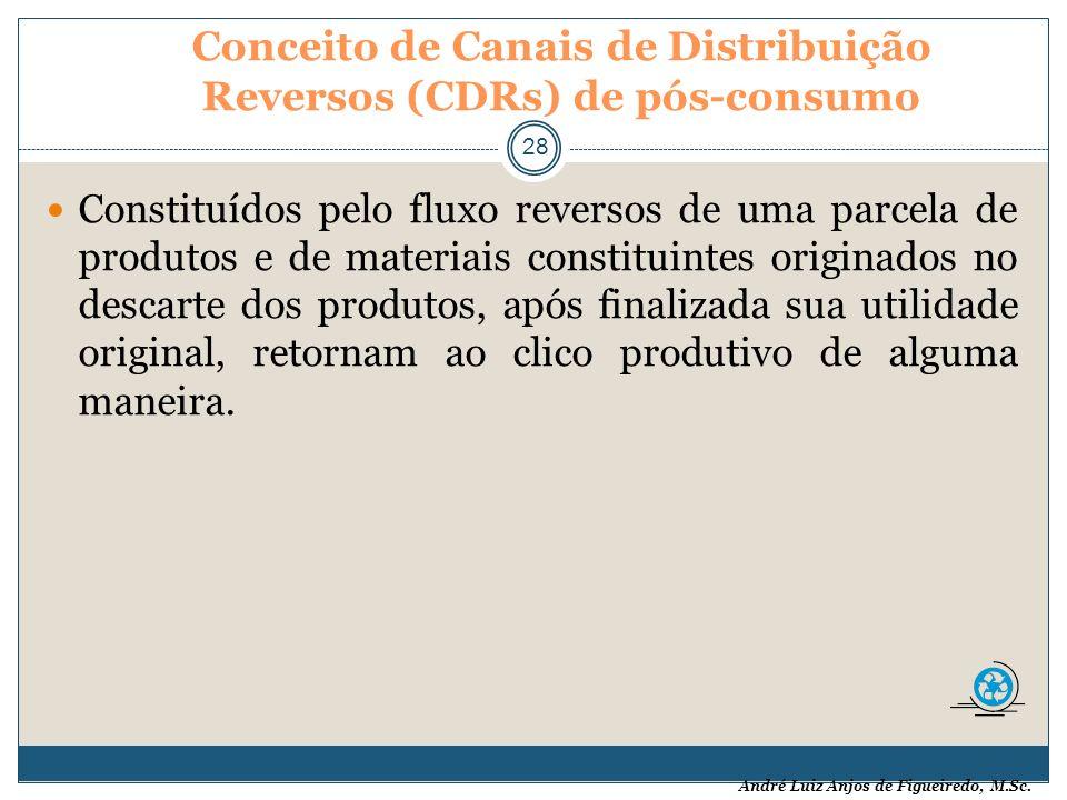 André Luiz Anjos de Figueiredo, M.Sc. Conceito de Canais de Distribuição Reversos (CDRs) de pós-consumo 28 Constituídos pelo fluxo reversos de uma par