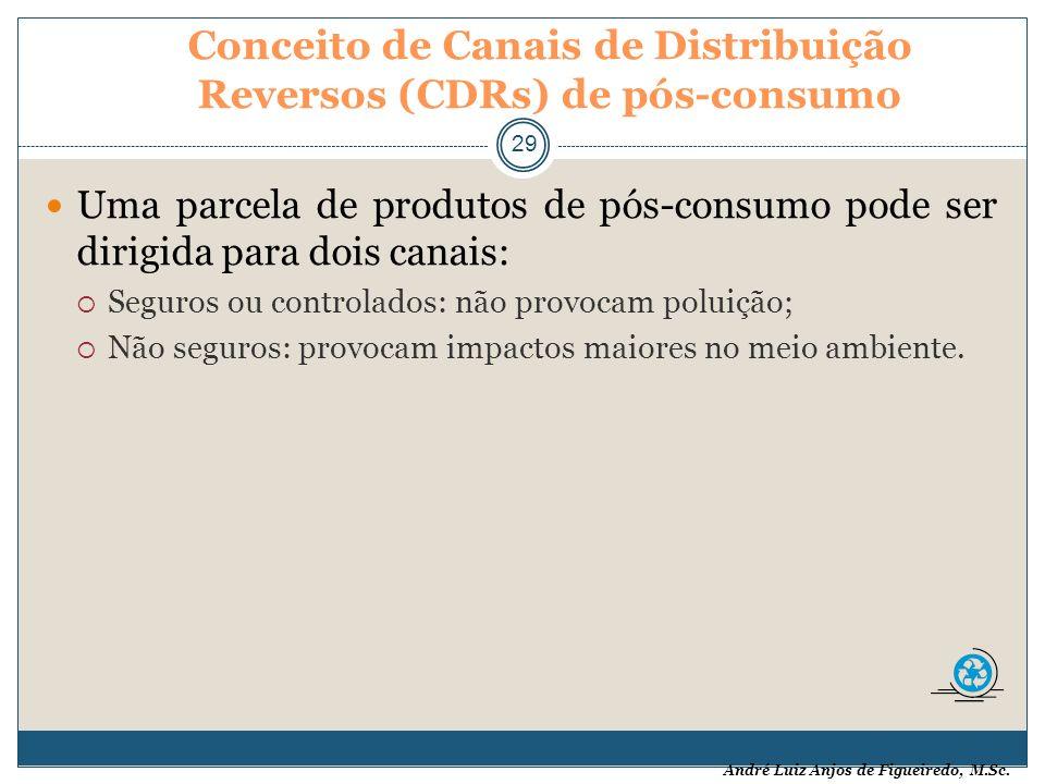 André Luiz Anjos de Figueiredo, M.Sc. Conceito de Canais de Distribuição Reversos (CDRs) de pós-consumo 29 Uma parcela de produtos de pós-consumo pode