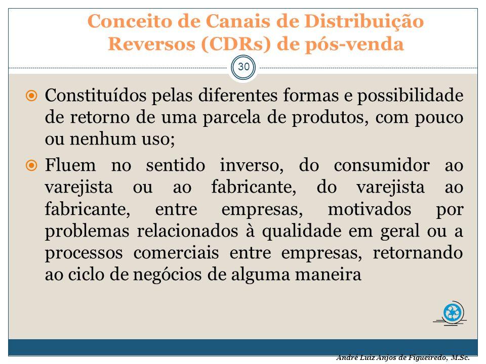André Luiz Anjos de Figueiredo, M.Sc. Conceito de Canais de Distribuição Reversos (CDRs) de pós-venda 30 Constituídos pelas diferentes formas e possib