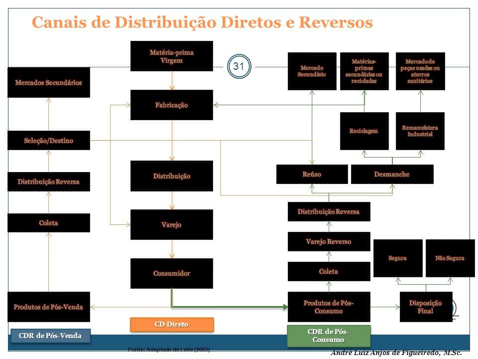 André Luiz Anjos de Figueiredo, M.Sc. Canais de Distribuição Diretos e Reversos 31 Fonte: Adaptado de Leite (2003) CDR de Pós- Consumo CDR de Pós-Vend