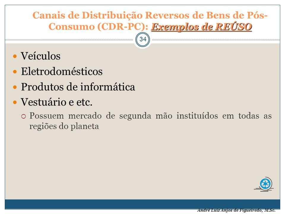 André Luiz Anjos de Figueiredo, M.Sc. Exemplos de REÚSO Canais de Distribuição Reversos de Bens de Pós- Consumo (CDR-PC): Exemplos de REÚSO 34 Veículo