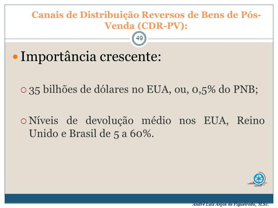 André Luiz Anjos de Figueiredo, M.Sc. Canais de Distribuição Reversos de Bens de Pós- Venda (CDR-PV): 49 Importância crescente: 35 bilhões de dólares