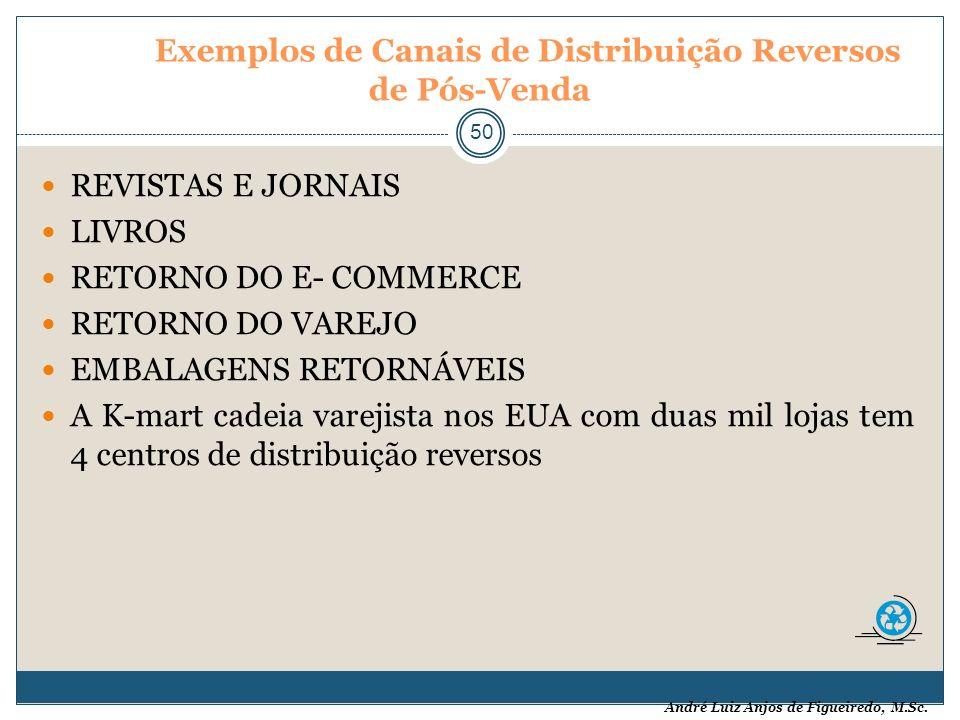 André Luiz Anjos de Figueiredo, M.Sc. Exemplos de Canais de Distribuição Reversos de Pós-Venda 50 REVISTAS E JORNAIS LIVROS RETORNO DO E- COMMERCE RET