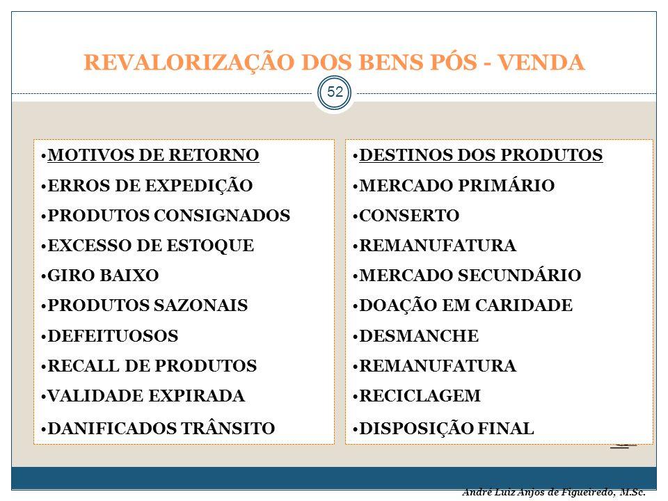 André Luiz Anjos de Figueiredo, M.Sc. REVALORIZAÇÃO DOS BENS PÓS - VENDA 52 MOTIVOS DE RETORNO ERROS DE EXPEDIÇÃO PRODUTOS CONSIGNADOS EXCESSO DE ESTO