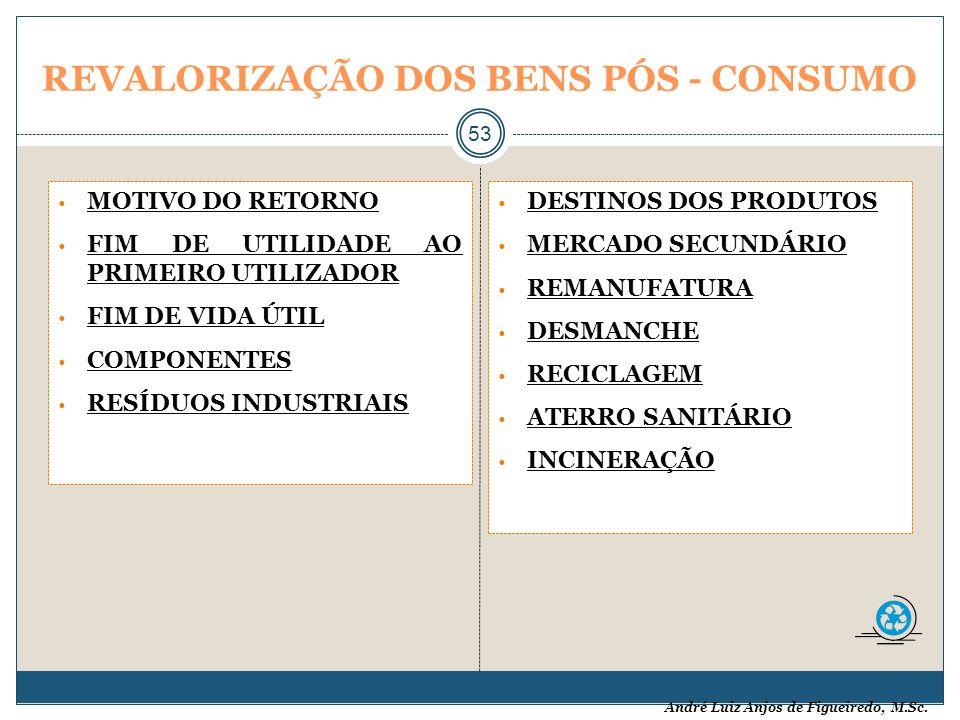 André Luiz Anjos de Figueiredo, M.Sc. REVALORIZAÇÃO DOS BENS PÓS - CONSUMO 53 MOTIVO DO RETORNO FIM DE UTILIDADE AO PRIMEIRO UTILIZADOR FIM DE VIDA ÚT