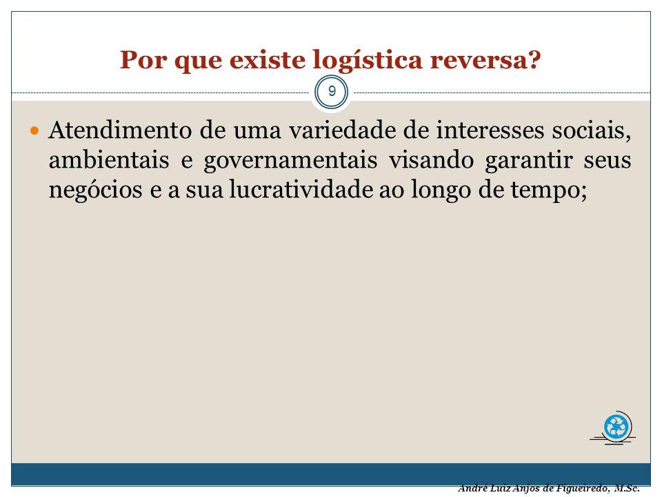 André Luiz Anjos de Figueiredo, M.Sc. Por que existe logística reversa? 9 Atendimento de uma variedade de interesses sociais, ambientais e governament