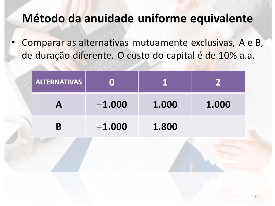 Método da anuidade uniforme equivalente Comparar as alternativas mutuamente exclusivas, A e B, de duração diferente. O custo do capital é de 10% a.a.