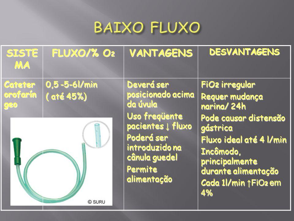 SISTE MA FLUXO/% O 2 VANTAGENSDESVANTAGENS Cateter orofarín geo 0,5 -5-6l/min ( até 45%) Deverá ser posicionado acima da úvula Uso freqüente pacientes