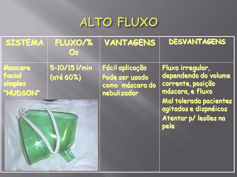 SISTEMA FLUXO/% O 2 VANTAGENSDESVANTAGENS Mascara facial simples HUDSON 5-10/15 l/min (até 60%) Fácil aplicação Pode ser usado como máscara do nebuliz