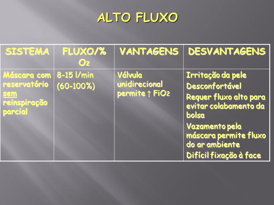 ALTO FLUXO SISTEMA FLUXO/% O 2 VANTAGENSDESVANTAGENS Máscara com reservatório sem reinspiração parcial 8-15 l/min (60-100%) Válvula unidirecional perm