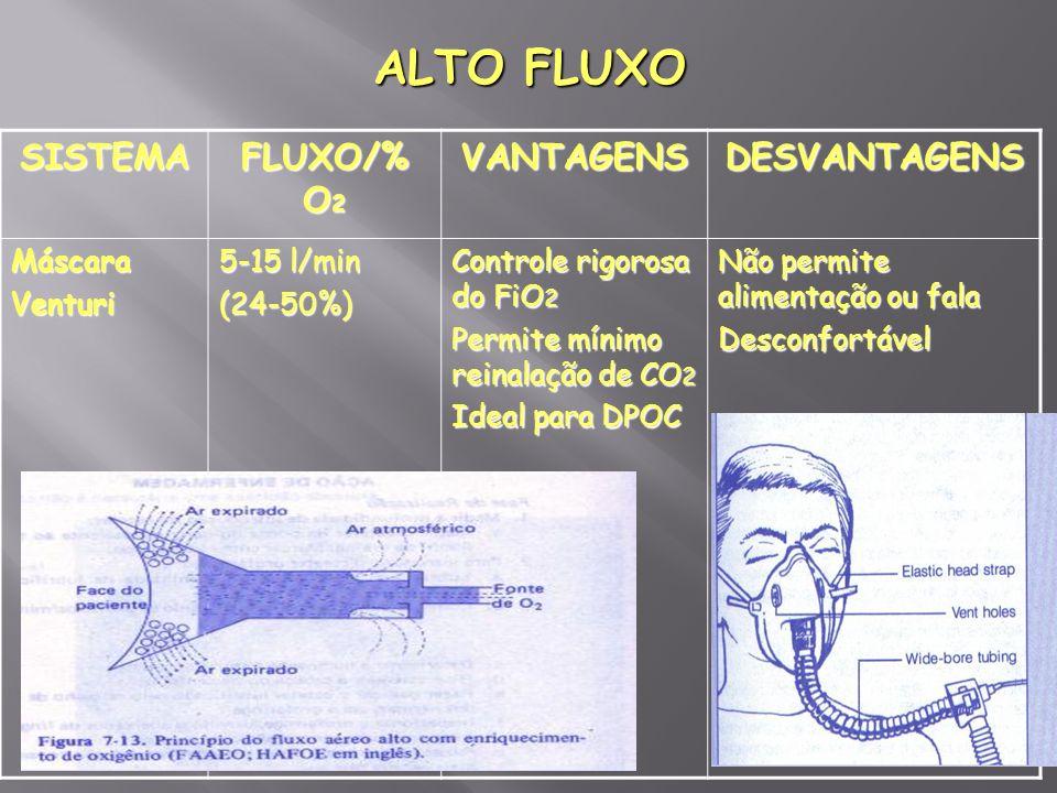 ALTO FLUXO SISTEMA FLUXO/% O 2 VANTAGENSDESVANTAGENS MáscaraVenturi 5-15 l/min (24-50%) Controle rigorosa do FiO 2 Permite mínimo reinalação de CO 2 I
