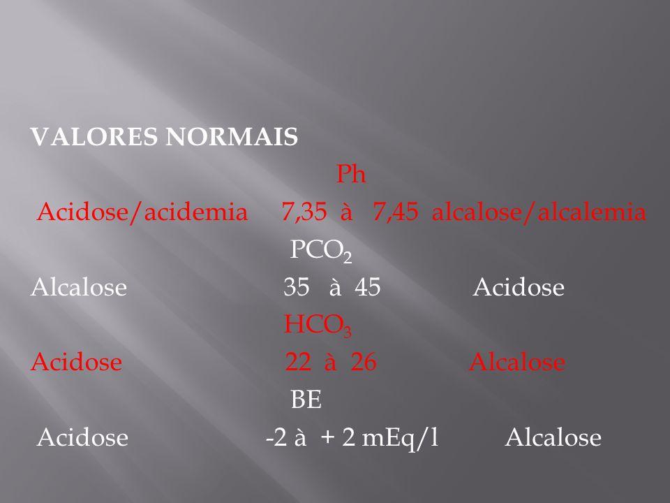 VALORES NORMAIS Ph Acidose/acidemia 7,35 à 7,45 alcalose/alcalemia PCO 2 Alcalose 35 à 45 Acidose HCO 3 Acidose 22 à 26 Alcalose BE Acidose -2 à + 2 m