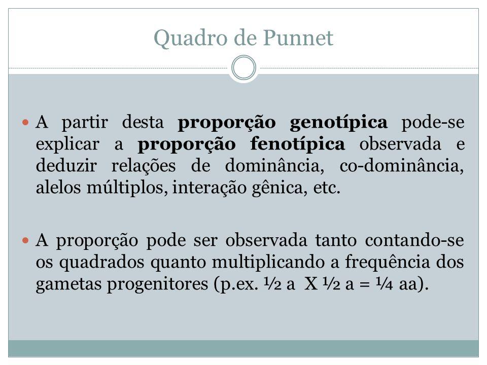 Quadro de Punnet A partir desta proporção genotípica pode-se explicar a proporção fenotípica observada e deduzir relações de dominância, co-dominância