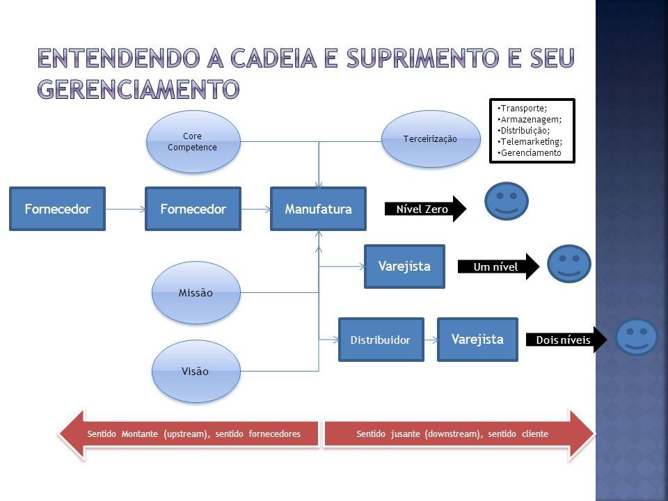 Fornecedor Manufatura Varejista Distribuidor Dois níveis Sentido jusante (downstream), sentido cliente Sentido Montante (upstream), sentido fornecedor