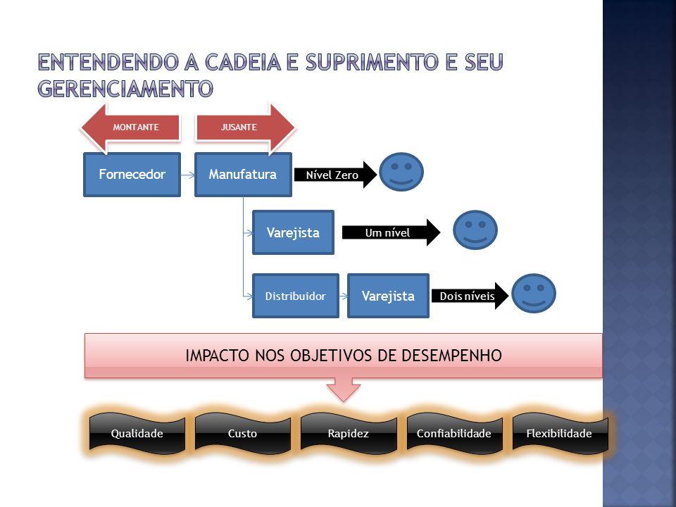FornecedorManufatura Varejista Distribuidor Dois níveis MONTANTE Varejista Um nível Nível Zero JUSANTE IMPACTO NOS OBJETIVOS DE DESEMPENHO Qualidade C