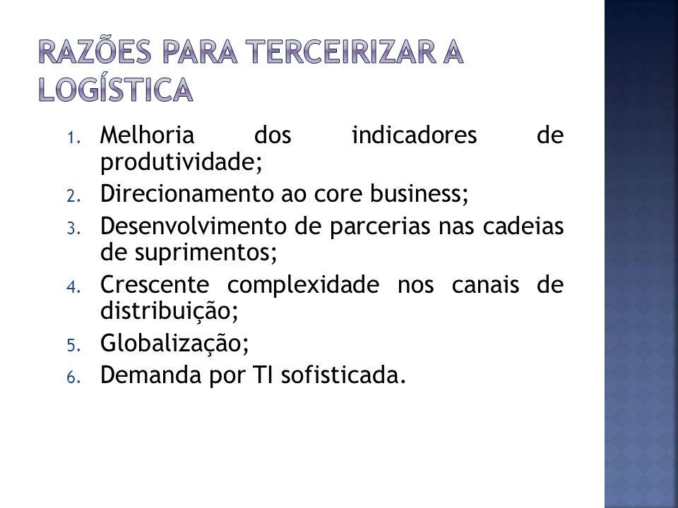 1. Melhoria dos indicadores de produtividade; 2. Direcionamento ao core business; 3. Desenvolvimento de parcerias nas cadeias de suprimentos; 4. Cresc