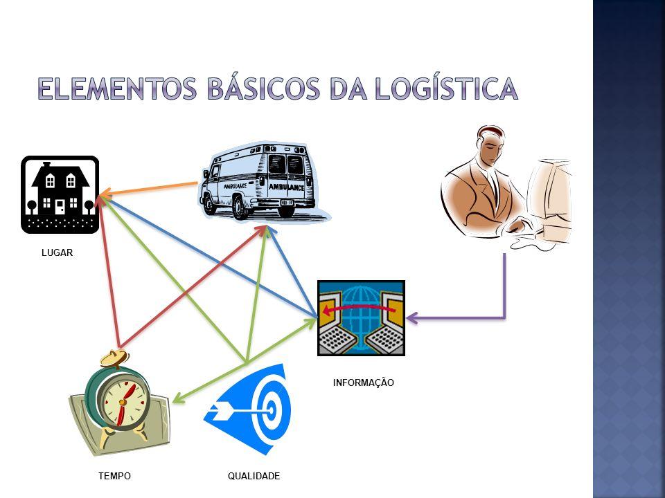 Logística é o processo de planejar, implementar e controlar de maneira eficiente o fluxo e a armazenagem de produtos, bem como os serviços e informações associados, cobrindo desde o ponto de origem até o ponto de consumo, com o objetivo de atender aos requisitos do consumidor.