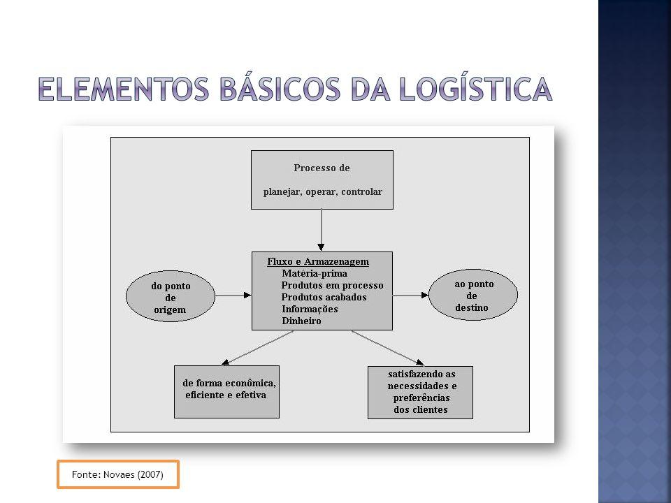 Coordenam os vários 3PLs e oferecem ao cliente uma visão completa do fluxo logístico; É comum que o 4PL seja oriundo de empresas de consultoria em logística, de tecnologia de informação ou de prestadores de serviços logísticos, que já trabalhem com a oferta de serviços de mais alto valor agregado e com componentes informacionais.