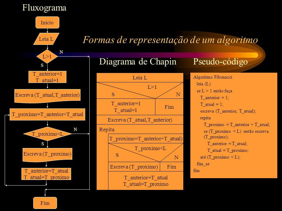 Leia L Início T_anterior=1 T_atual=1 L>1 Fim Escreva (T_atual,T_anterior) T_proximo=T_anterior+T_atual T_proximo<L Escreva (T_proximo) T_anterior=T_at