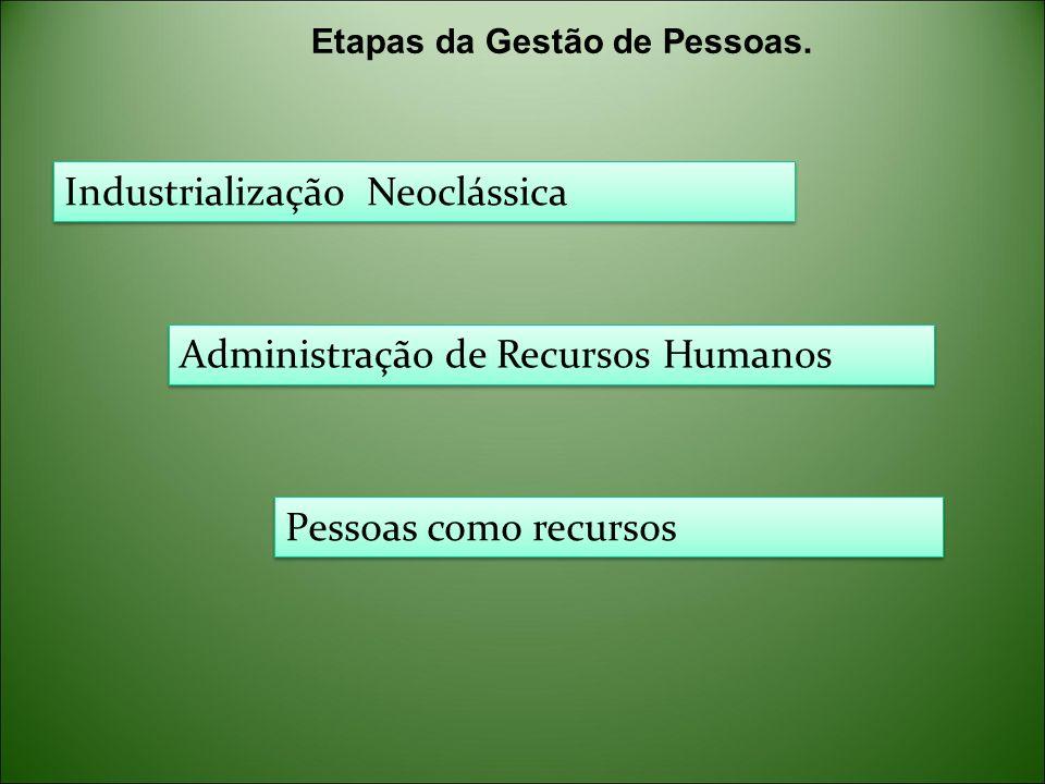 Etapas da Gestão de Pessoas. Industrialização Neoclássica Administração de Recursos Humanos Pessoas como recursos