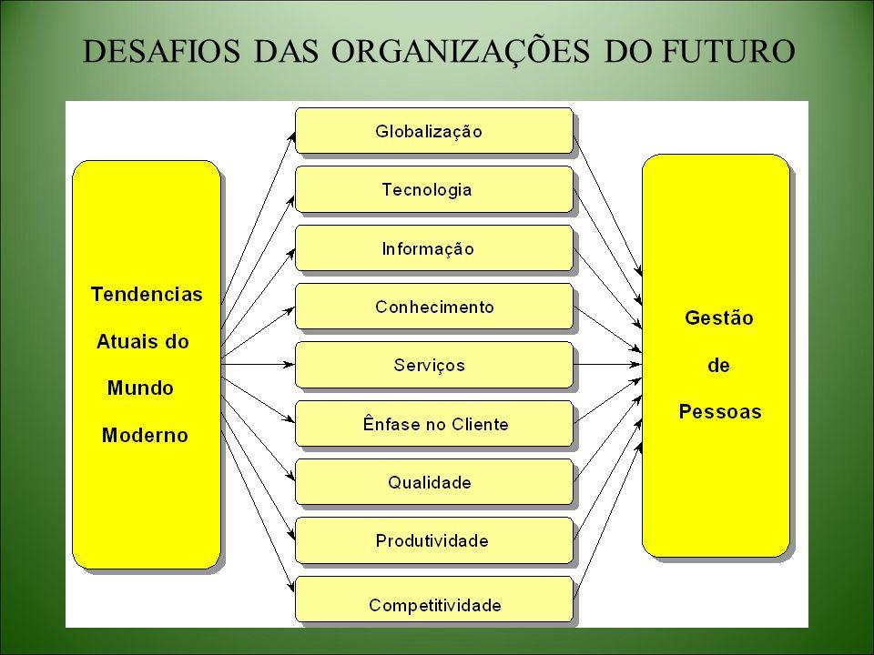 DESAFIOS DAS ORGANIZAÇÕES DO FUTURO