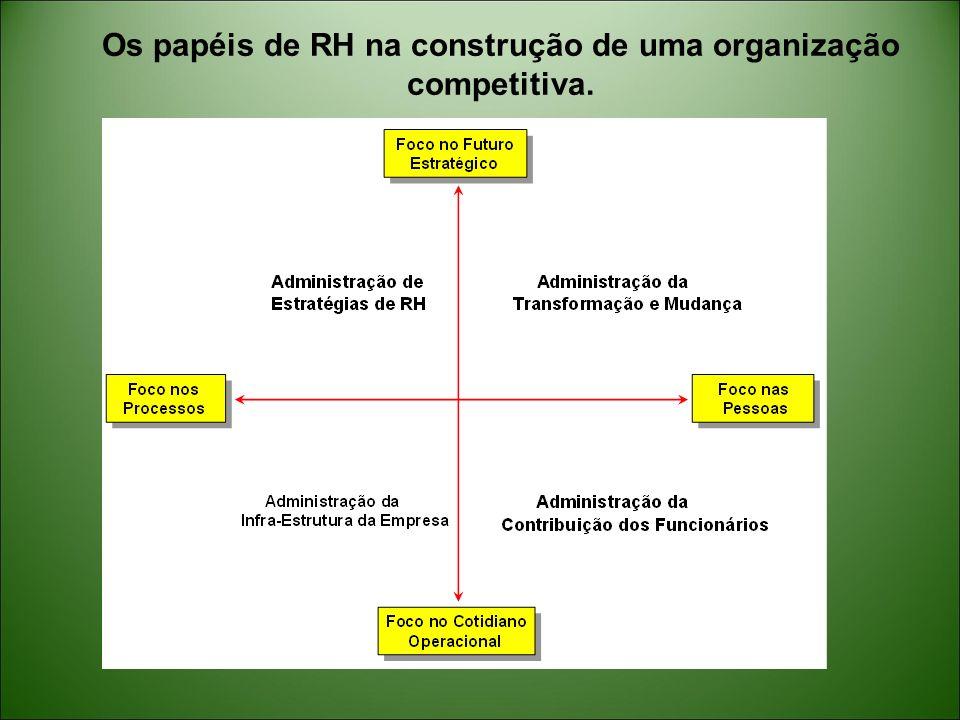 Os papéis de RH na construção de uma organização competitiva.