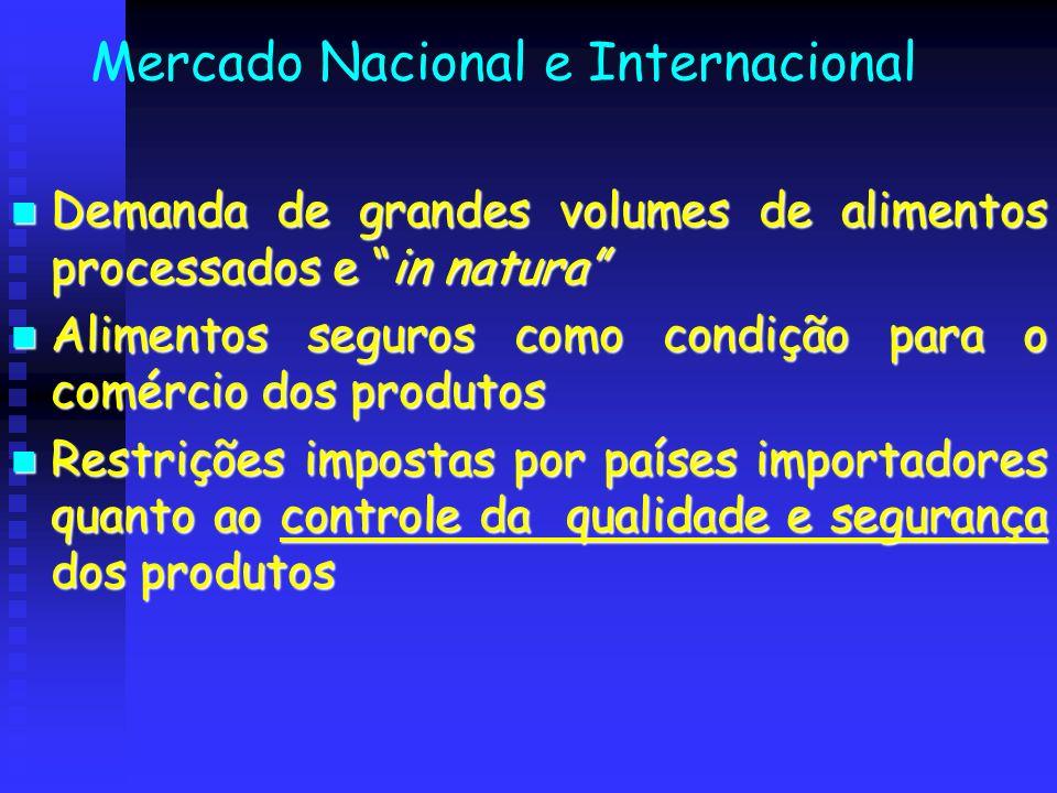 Mercado Nacional e Internacional Demanda de grandes volumes de alimentos processados e in natura Demanda de grandes volumes de alimentos processados e
