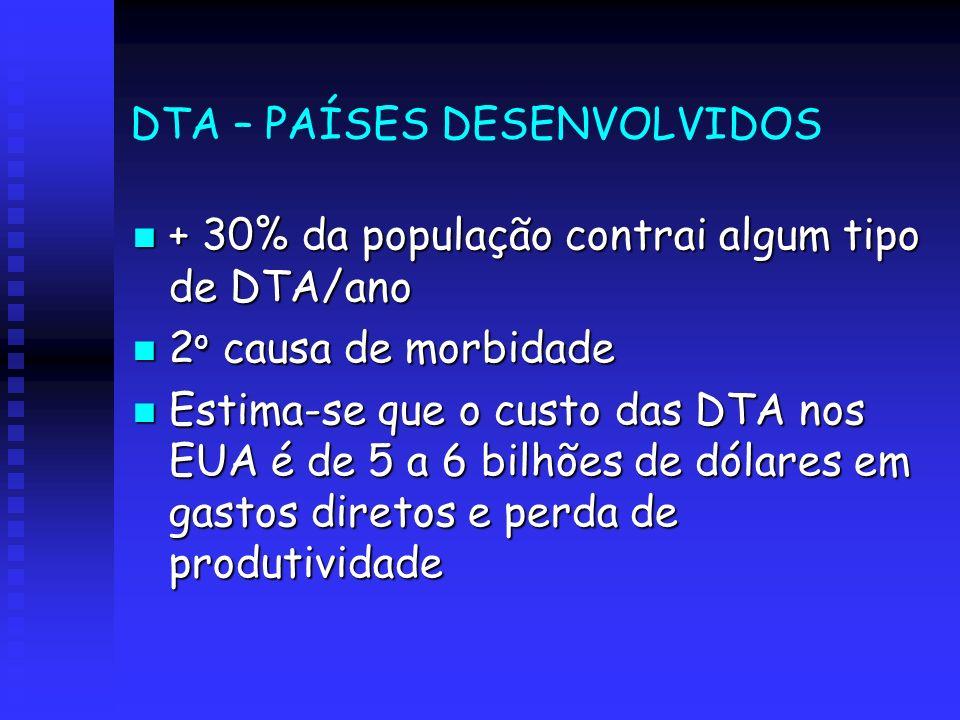DTA – PAÍSES DESENVOLVIDOS + 30% da população contrai algum tipo de DTA/ano + 30% da população contrai algum tipo de DTA/ano 2 o causa de morbidade 2