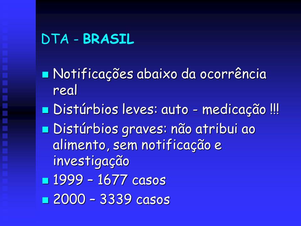 DTA - BRASIL Notificações abaixo da ocorrência real Notificações abaixo da ocorrência real Distúrbios leves: auto - medicação !!! Distúrbios leves: au