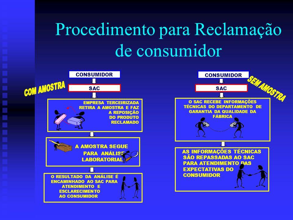Procedimento para Reclamação de consumidor A AMOSTRA SEGUE PARA ANÁLISE LABORATORIAL O RESULTADO DA ANÁLISE É ENCAMINHADO AO SAC PARA ATENDIMENTO E ES