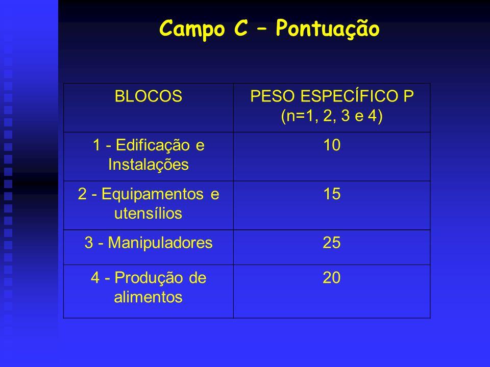Campo C – Pontuação BLOCOSPESO ESPECÍFICO P (n=1, 2, 3 e 4) 1 - Edificação e Instalações 10 2 - Equipamentos e utensílios 15 3 - Manipuladores25 4 - P