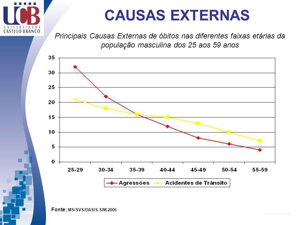 Fonte: MS/SVS/DASIS-SIM-2006 Principais Causas Externas de óbitos nas diferentes faixas etárias da população masculina dos 25 aos 59 anos CAUSAS EXTER