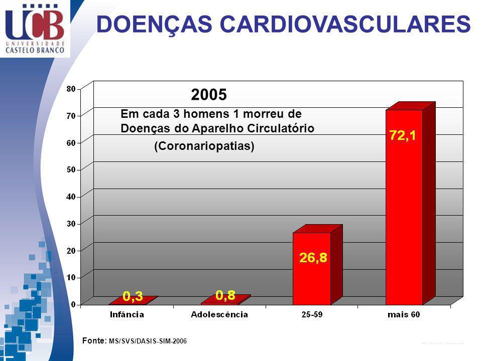 Porcentagem de óbitos por Doenças do Aparelho Circulatório, em 2005, na população masculina em geral 2005 Em cada 3 homens 1 morreu de Doenças do Apar