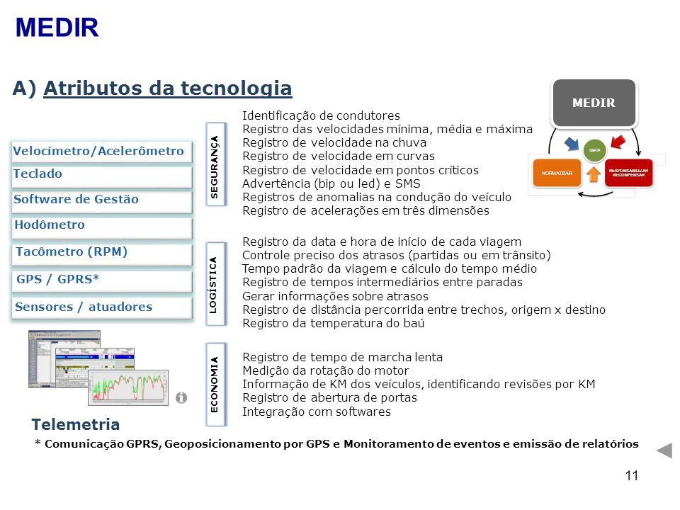 11 A) Atributos da tecnologia Tacômetro (RPM) Velocímetro/Acelerômetro Teclado Software de Gestão GPS / GPRS* Sensores / atuadores Hodômetro SEGURANÇA