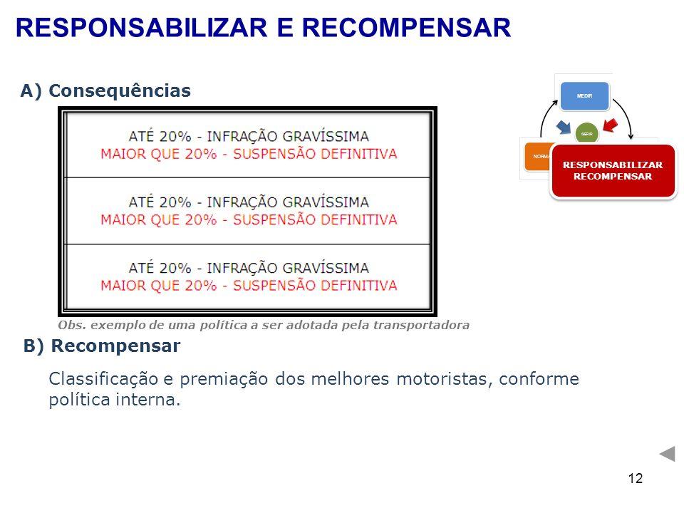 12 A) Consequências B) Recompensar Classificação e premiação dos melhores motoristas, conforme política interna. RESPONSABILIZAR RECOMPENSAR RESPONSAB