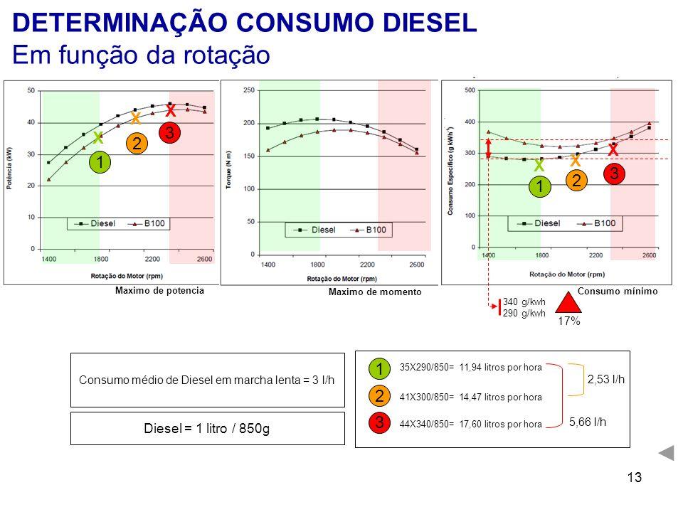 13 Diesel = 1 litro / 850g Consumo médio de Diesel em marcha lenta = 3 l/h 1 35X290/850= 11,94 litros por hora 2 41X300/850= 14,47 litros por hora 3 4