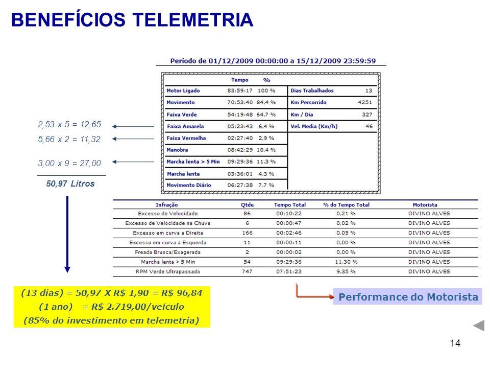 14 2,53 x 5 = 12,65 5,66 x 2 = 11,32 3,00 x 9 = 27,00 50,97 Litros BENEFÍCIOS TELEMETRIA (13 dias) = 50,97 X R$ 1,90 = R$ 96,84 (1 ano) = R$ 2.719,00/